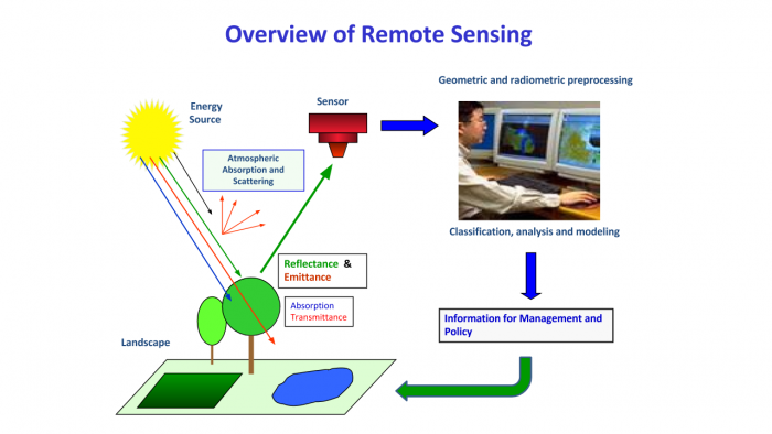 Overview of Remote Sensing