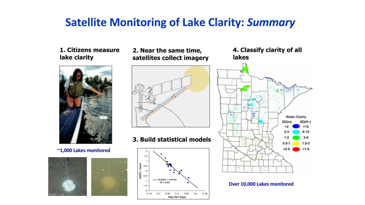 Satellite Monitoring of Lake Clarity: Summary